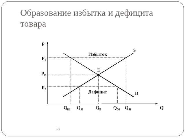 Образование избытка и дефицита товара 27 P Q E D S P1 P2 PE QD1 QS2 QE QD2 QS...