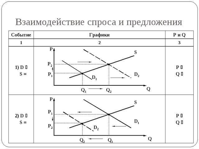 Взаимодействие спроса и предложения P P2 P1 Q1 Q2 D1 D2 S P P2 P1 Q1 Q2 D1 D2...