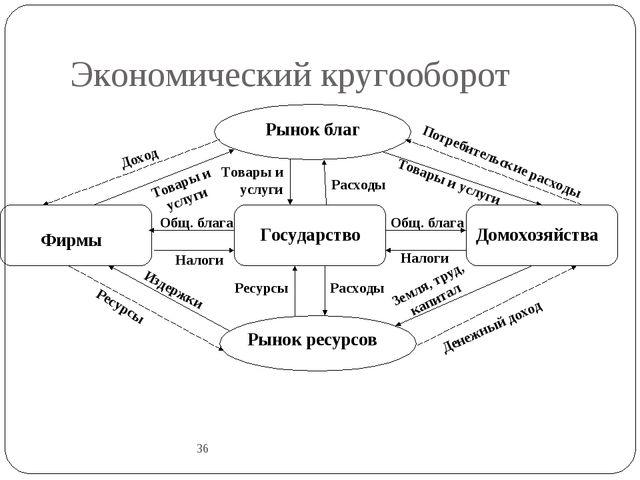 Экономический кругооборот 36 Рынок благ Государство Фирмы Домохозяйства Потре...