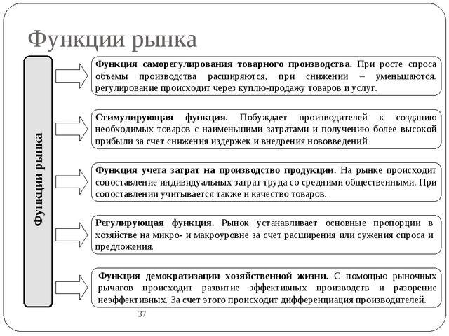 Функции рынка 37 Функции рынка Функция саморегулирования товарного производст...