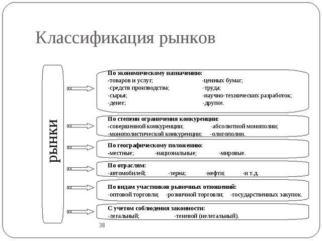 Классификация рынков 38 рынки По экономическому назначению: -товаров и услуг;...