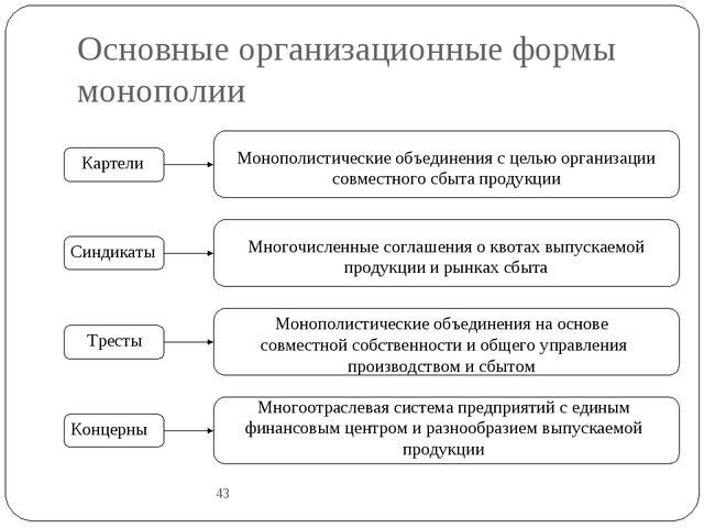 Основные организационные формы монополии 43 Картели Синдикаты Тресты Концерны...