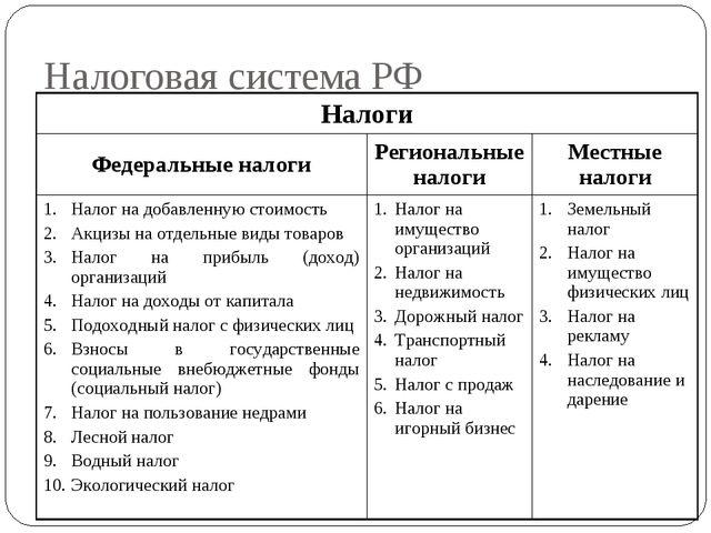 Налоговая система РФ Налоги Федеральные налогиРегиональные налогиМестные н...