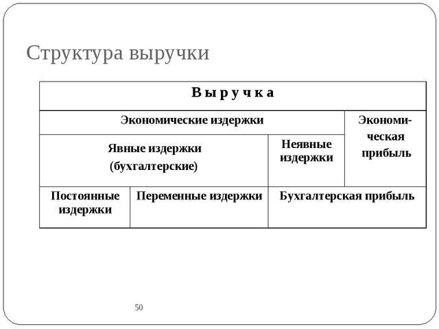 Структура выручки 50 В ы р у ч к а Экономические издержкиЭкономи- ческая пр...