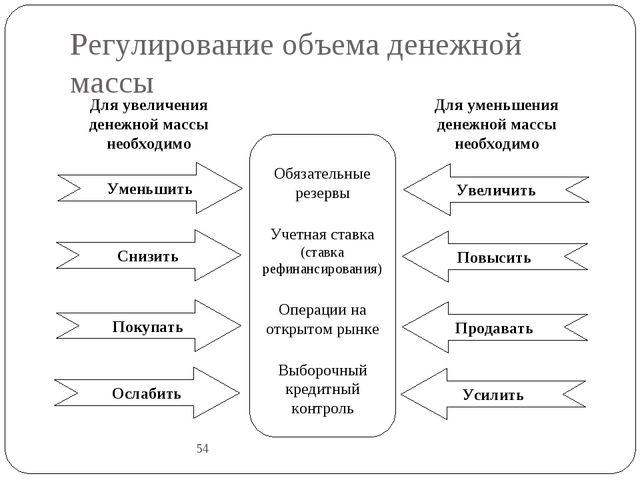 Регулирование объема денежной массы 54 Уменьшить Снизить Покупать Ослабить Ув...