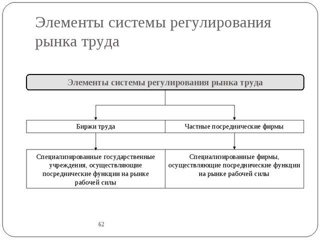 Элементы системы регулирования рынка труда 62 Элементы системы регулирования...
