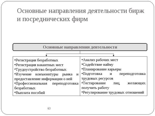 Основные направления деятельности бирж и посреднических фирм 63 Основные напр...