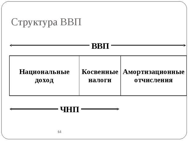 Структура ВВП 64 ВВП ЧНП Национальные доходКосвенные налогиАмортизационные...