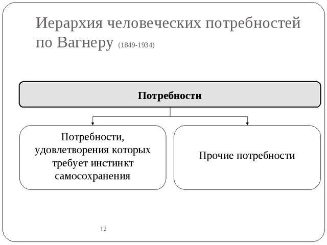 Иерархия человеческих потребностей по Вагнеру (1849-1934) 12 Потребности Потр...