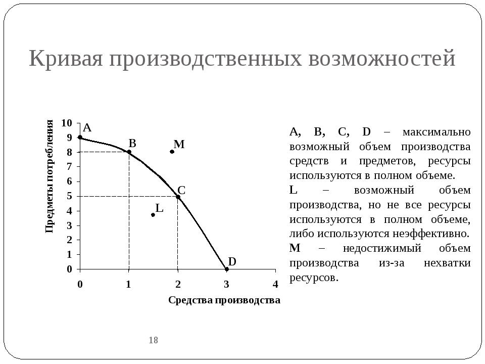 Кривая производственных возможностей 18 A B C D L M A, B, C, D – максимально...