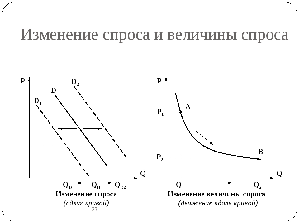 Изменение спроса и величины спроса 23 D1 D D2 Q P QD QD2 QD1 Q P Q2 Q1 P1 P2...