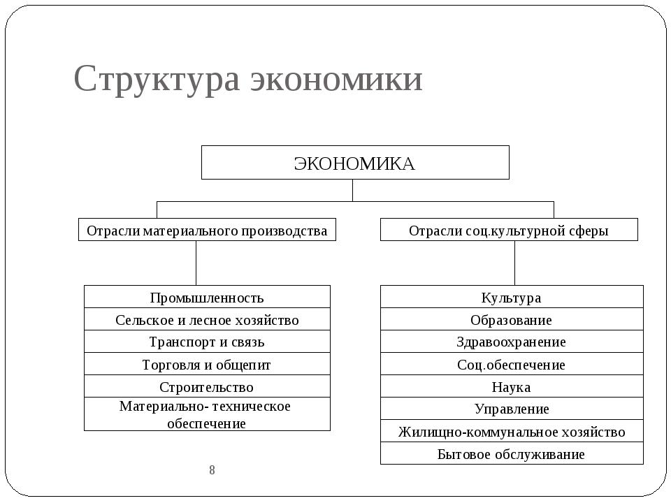 Структура экономики 8 ЭКОНОМИКА Культура Образование Здравоохранение Соц.обес...
