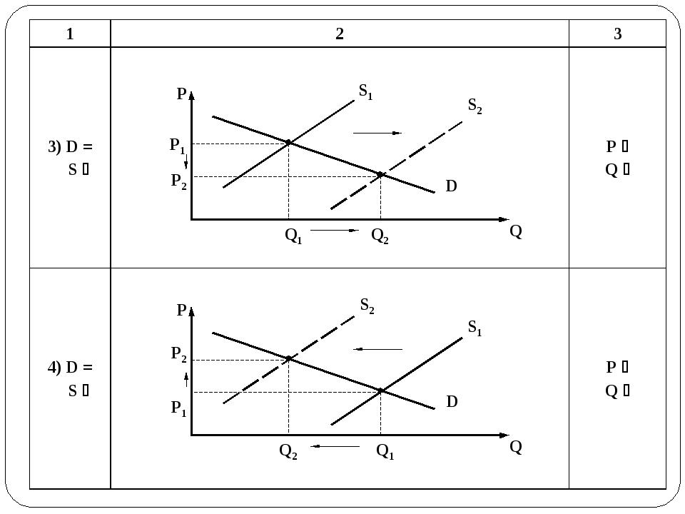 P P1 P2 Q1 Q2 D S2 Q S1 P P1 P2 Q1 Q2 D S2 Q S1 123 3) D = S hP i Q h 4)...