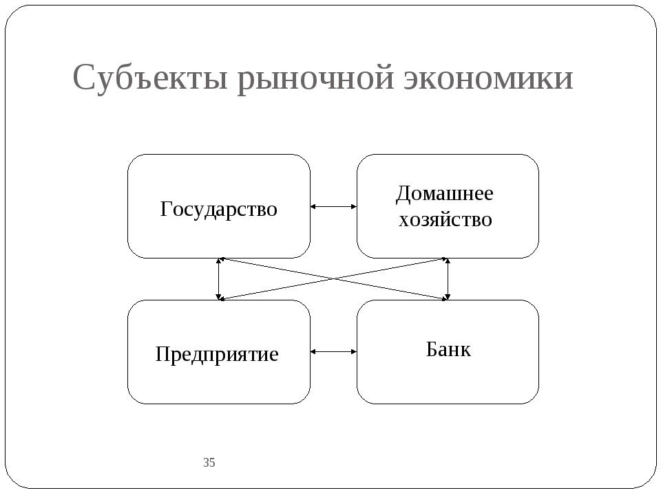 Субъекты рыночной экономики 35 Государство Домашнее хозяйство Предприятие Бан...