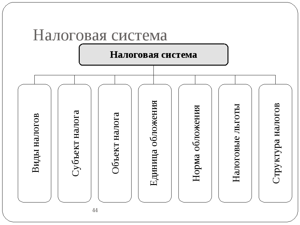 Налоговая система 44 Налоговая система Виды налогов Субъект налога Объект нал...