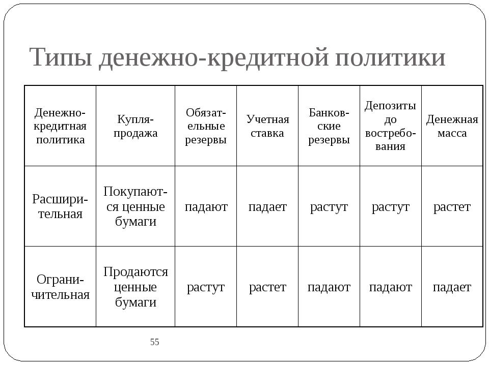 Типы денежно-кредитной политики 55 Денежно-кредитная политикаКупля-продажаО...
