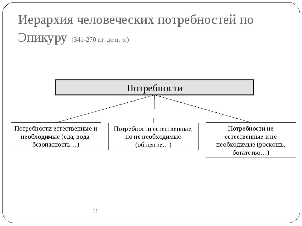 Иерархия человеческих потребностей по Эпикуру (341-270 г.г. до н. э.) 11 Потр...