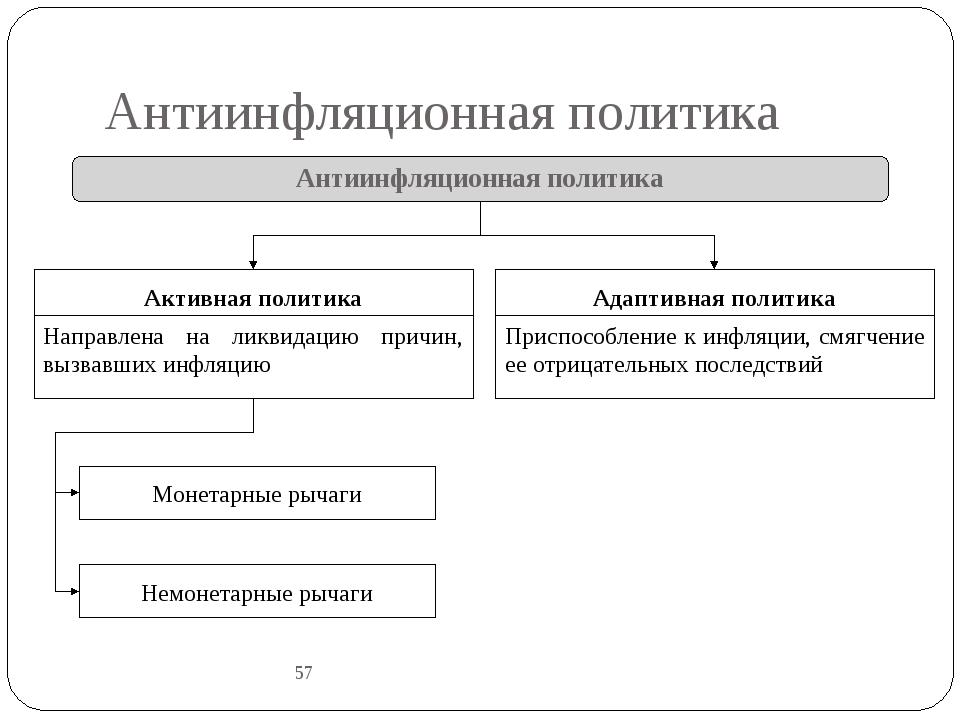 Антиинфляционная политика 57 Антиинфляционная политика Активная политика Напр...