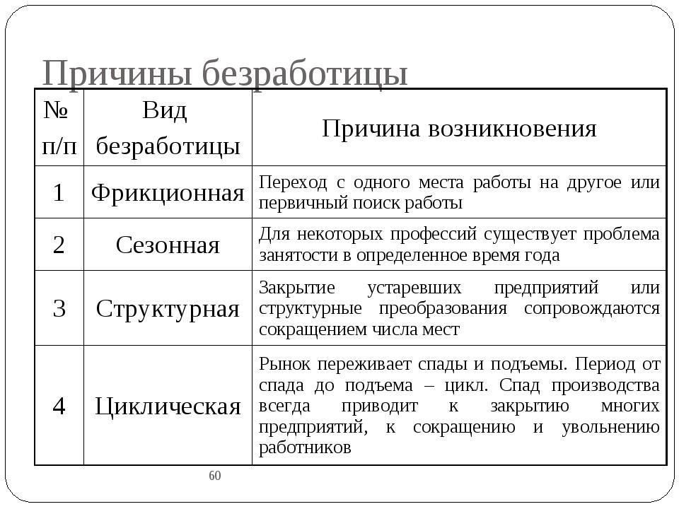 Причины безработицы 60 № п/пВид безработицыПричина возникновения 1Фрикцион...