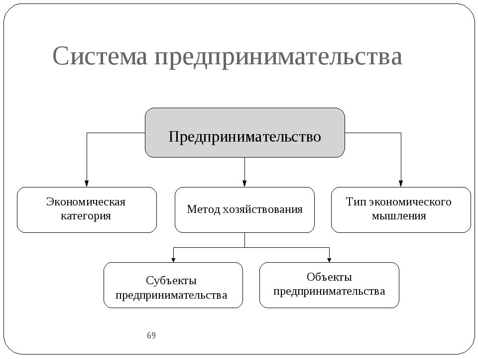 Система предпринимательства 69 Предпринимательство Экономическая категория Ме...
