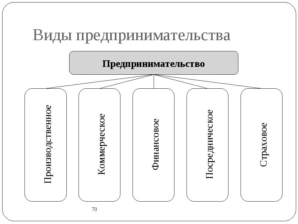 Виды предпринимательства 70 Предпринимательство Производственное Коммерческое...