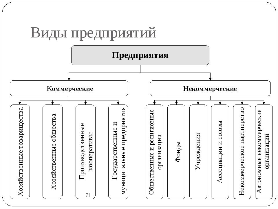 Виды предприятий 71 Предприятия Коммерческие Некоммерческие Хозяйственные тов...