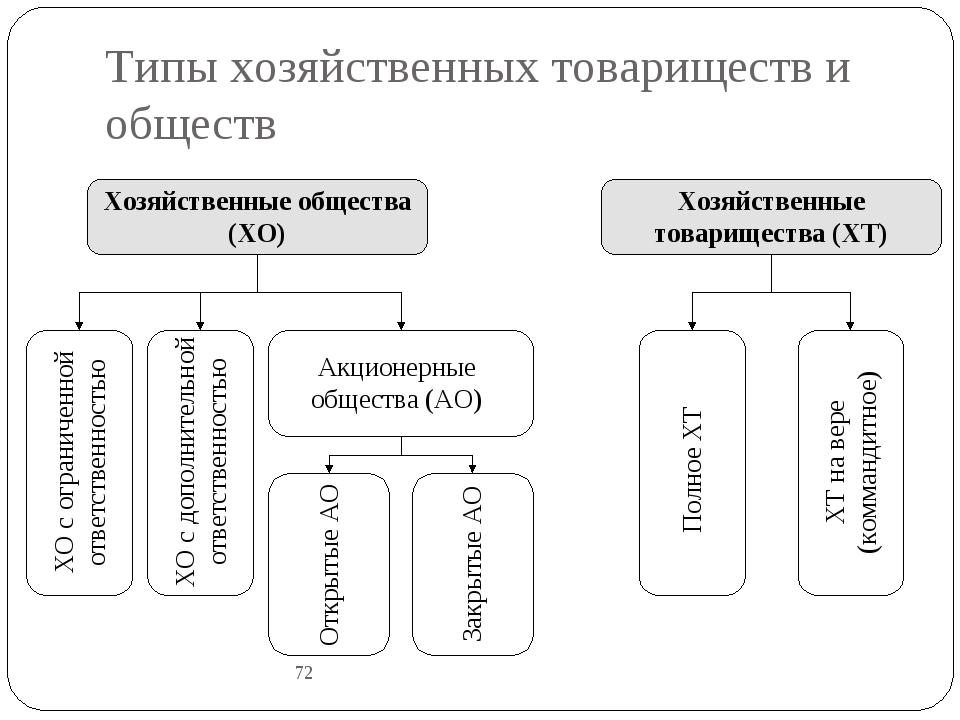 Типы хозяйственных товариществ и обществ 72 Полное ХТ ХТ на вере (коммандитно...