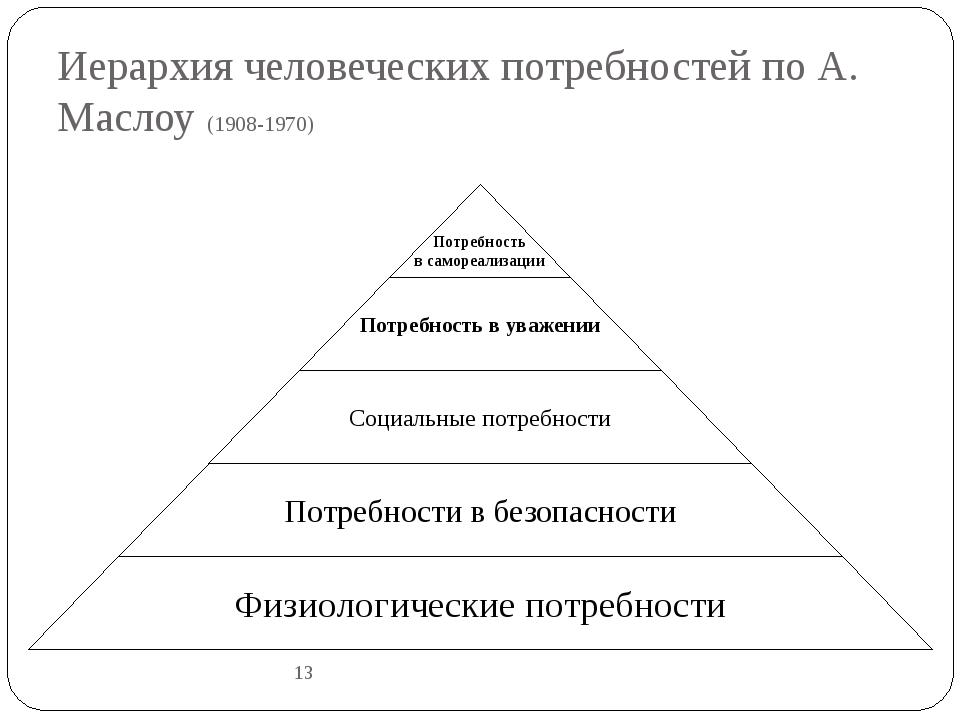 Иерархия человеческих потребностей по А. Маслоу (1908-1970) 13
