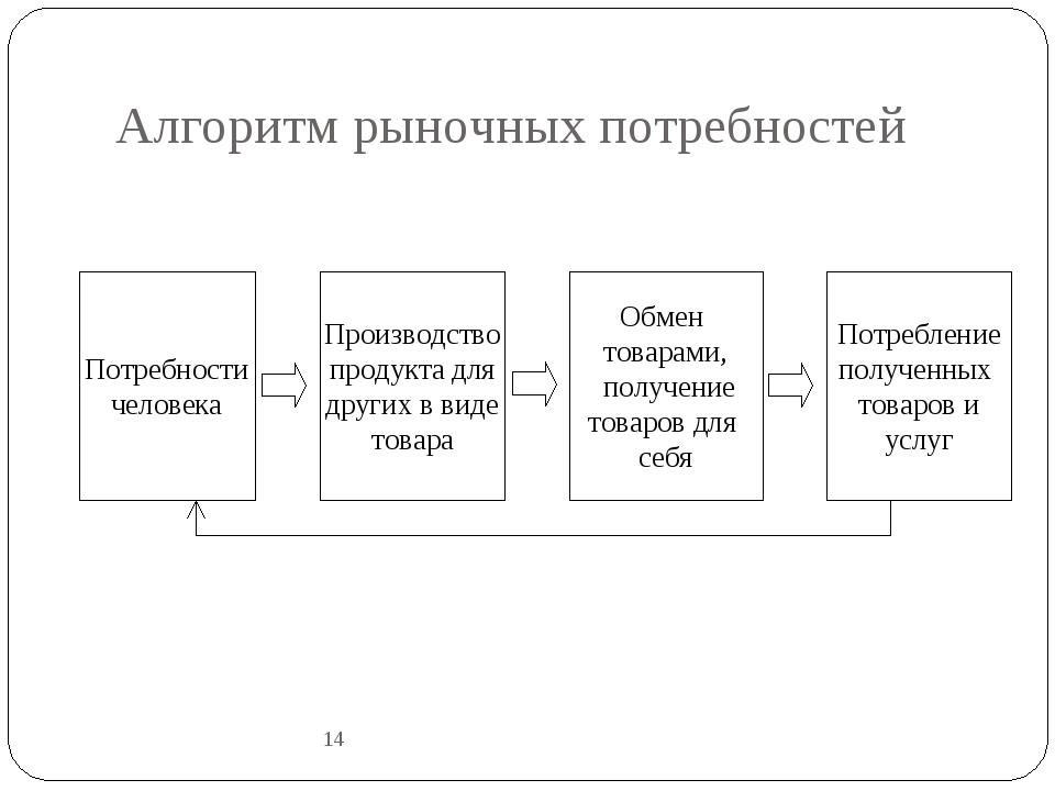 Алгоритм рыночных потребностей 14 Потребности человека Производство продукта...