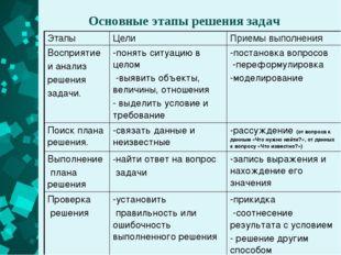 Основные этапы решения задач Этапы Цели Приемы выполнения Восприятие и анализ