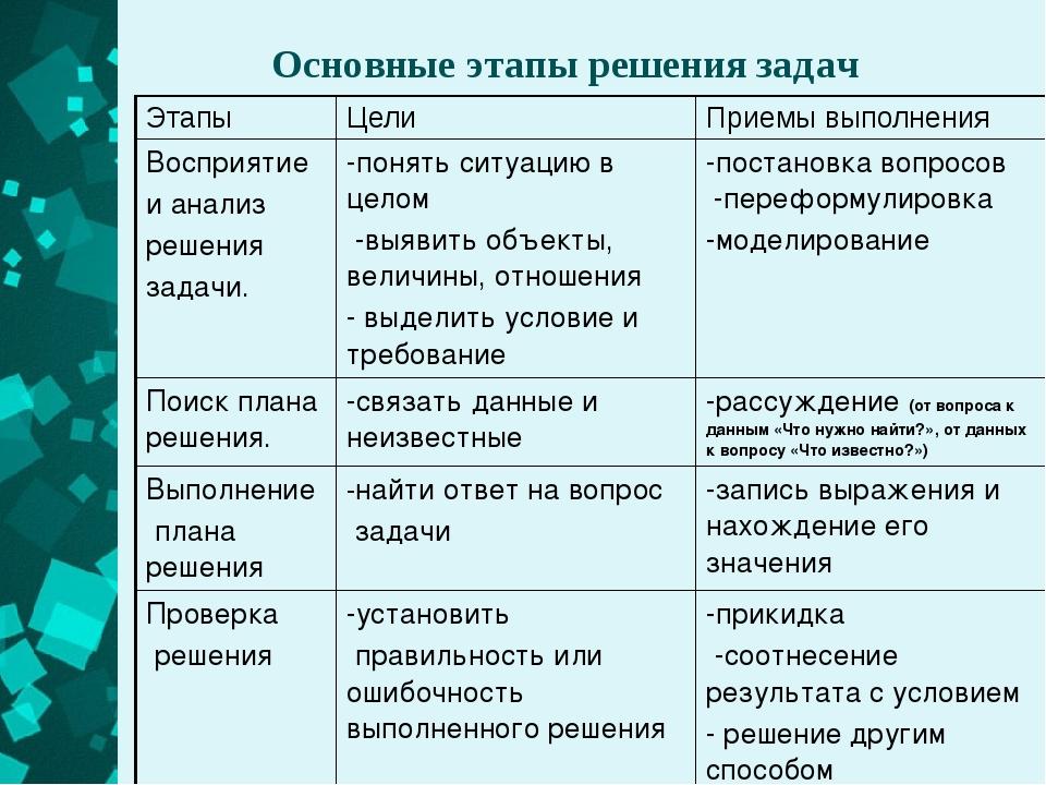 Основные этапы решения задач Этапы Цели Приемы выполнения Восприятие и анализ...