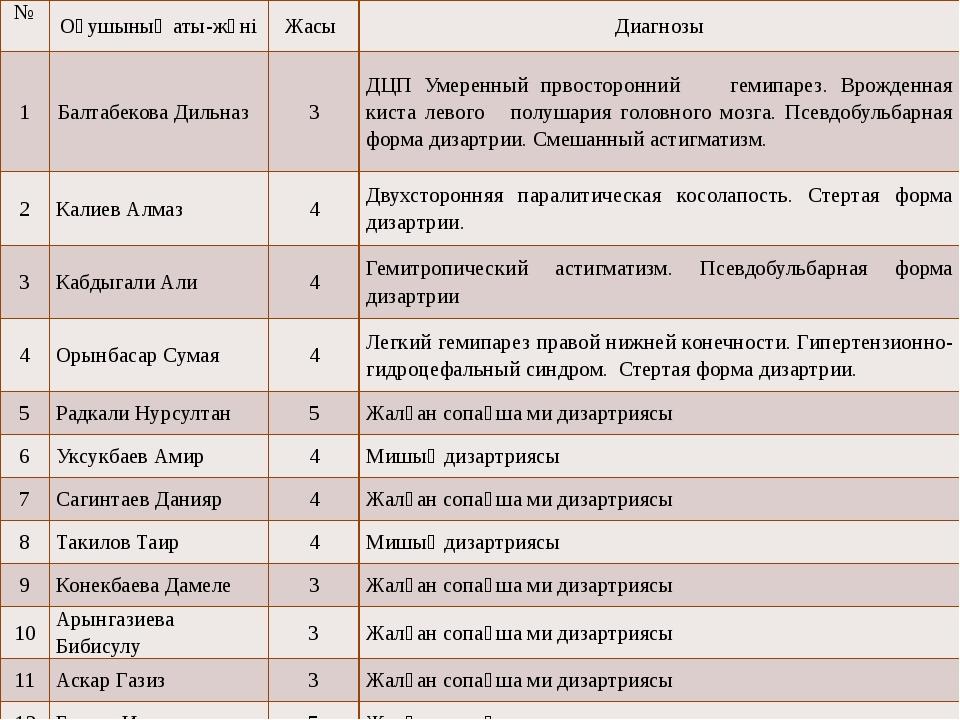 № Оқушыныңаты-жөні Жасы Диагнозы 1 БалтабековаДильназ 3 ДЦП Умеренный првосто...