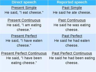 "Directspeech Reportedspeech Present Simple He said, ""I eat cheese."" Past Simp"