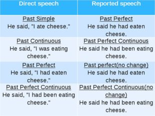 "Directspeech Reportedspeech Past Simple He said, ""I ate cheese."" Past Perfect"