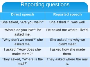 """Reporting questions Direct speech Reported speech She asked, """"Are you well?"""""""