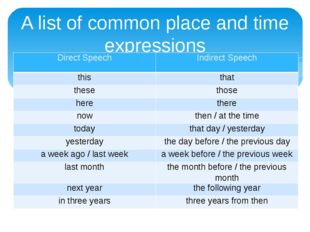 A list of common place and time expressions Direct Speech Indirect Speech thi