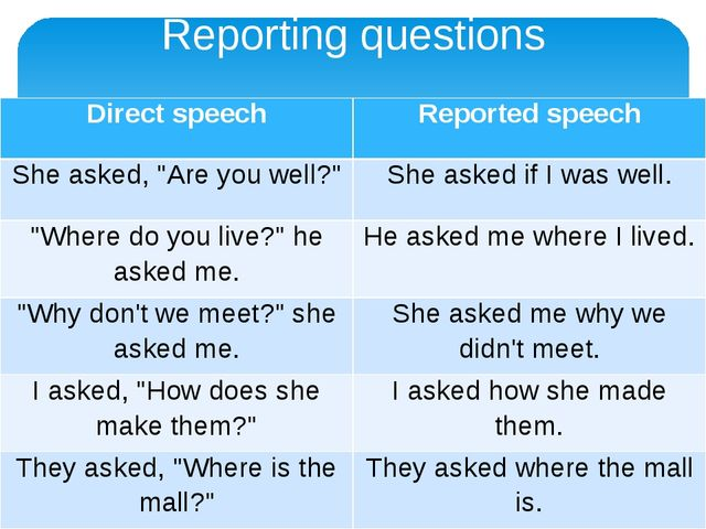 """Reporting questions Direct speech Reported speech She asked, """"Are you well?""""..."""