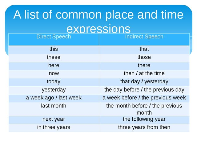 A list of common place and time expressions Direct Speech Indirect Speech thi...
