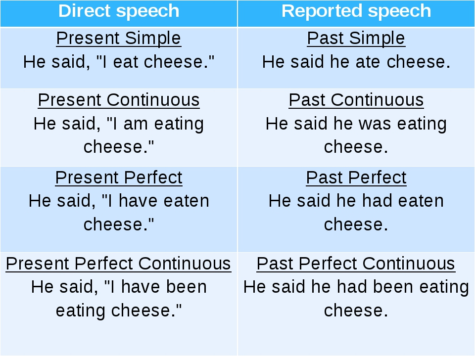 "Directspeech Reportedspeech Present Simple He said, ""I eat cheese."" Past Simp..."