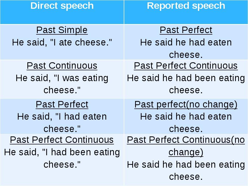 "Directspeech Reportedspeech Past Simple He said, ""I ate cheese."" Past Perfect..."