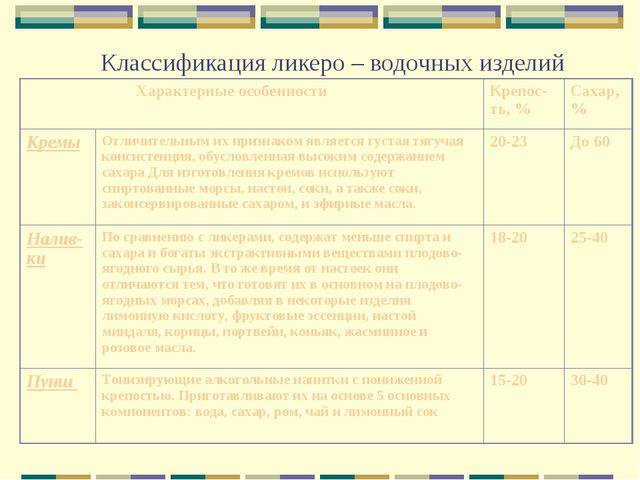 Классификация ликеро – водочных изделий Характерные особенностиКрепос-ть, %...