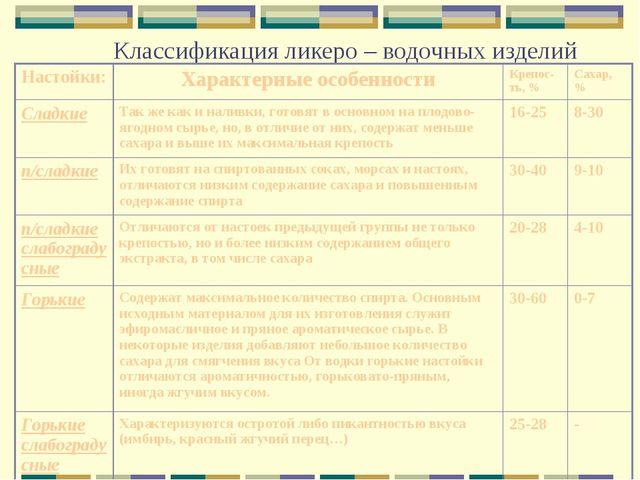 Классификация ликеро – водочных изделий Настойки:Характерные особенностиКре...