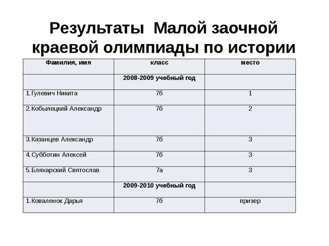 Результаты Малой заочной краевой олимпиады по истории Фамилия, имя класс мест...