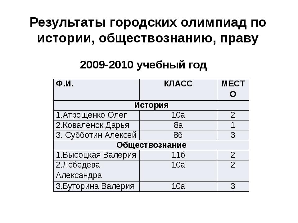 2009-2010 учебный год Результаты городских олимпиад по истории, обществознани...