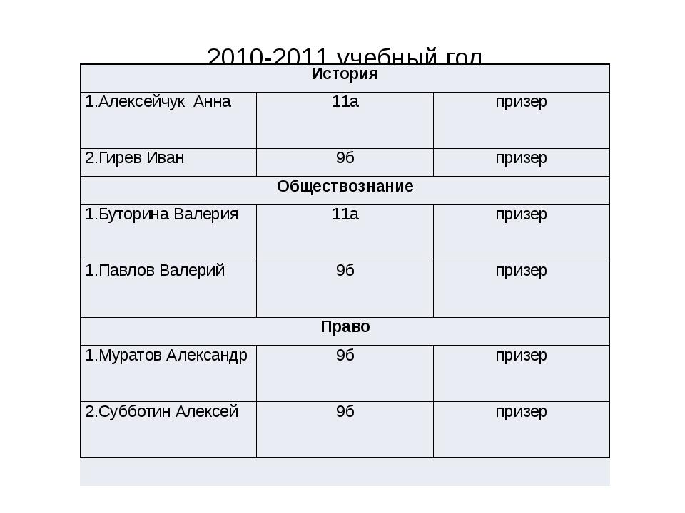 2010-2011 учебный год История 1.Алексейчук Анна 11а призер 2.Гирев Иван 9б пр...