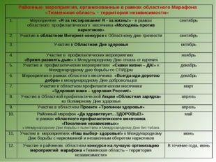 Районные мероприятия, организованные в рамках областного Марафона «Тюменская
