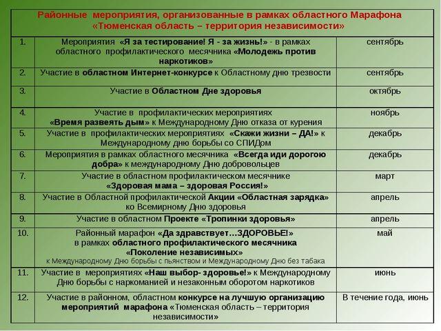 Районные мероприятия, организованные в рамках областного Марафона «Тюменская...