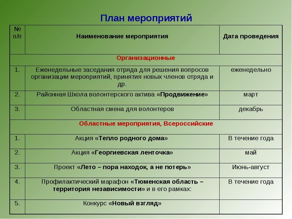 План мероприятий № п/п Наименование мероприятия Дата проведения Организаци...