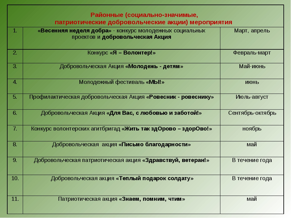Районные (социально-значимые, патриотические добровольческие акции) мероприя...