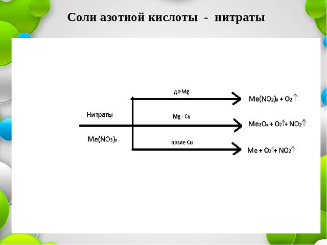 Соли азотной кислоты - нитраты